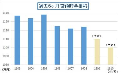 201608預貯金推移