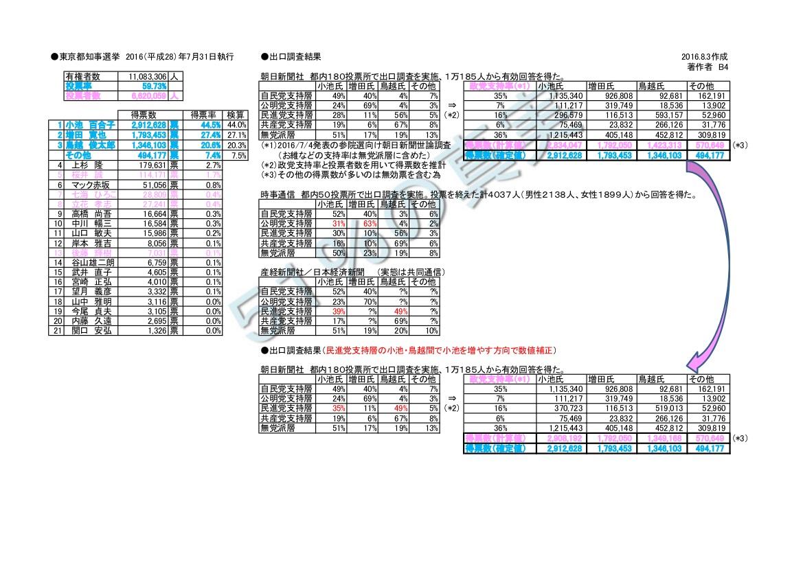 2016東京都知事選結果検証データ