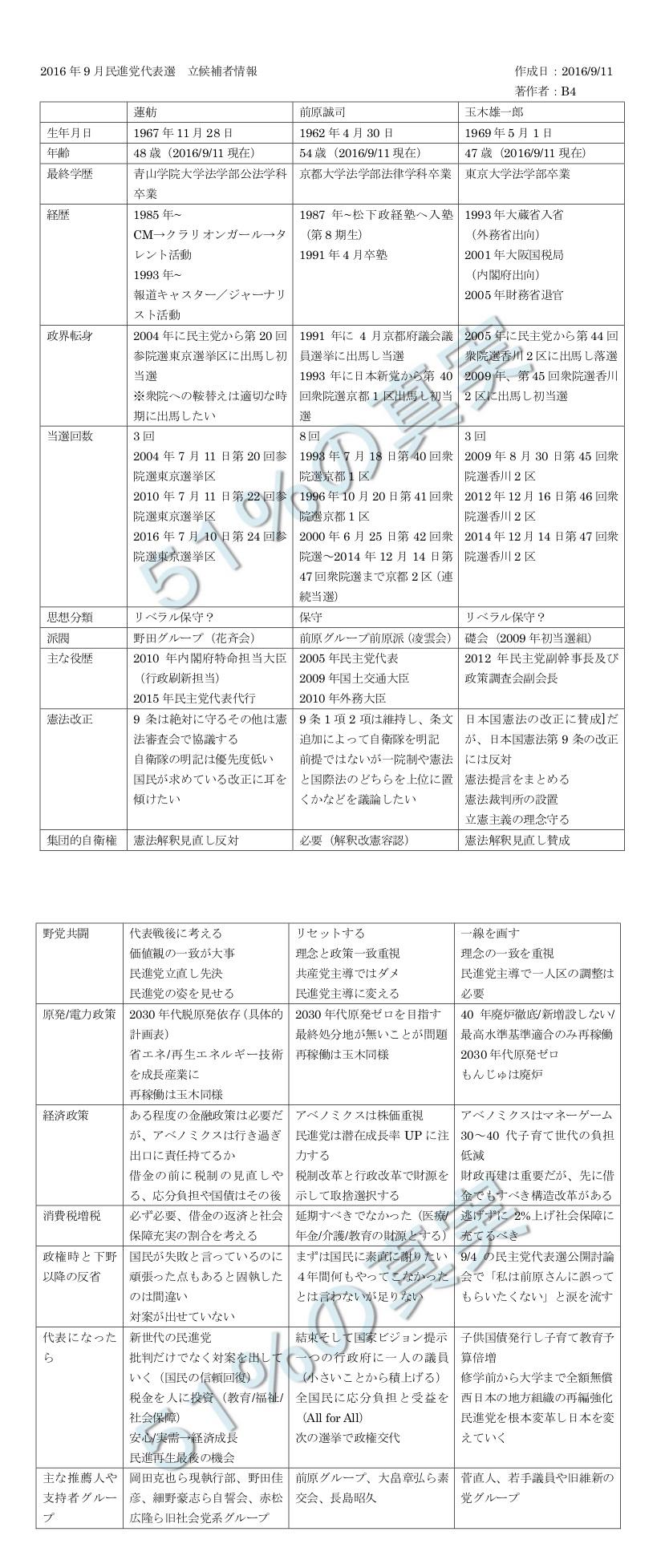 2016年9月民進党代表選立候補者情報