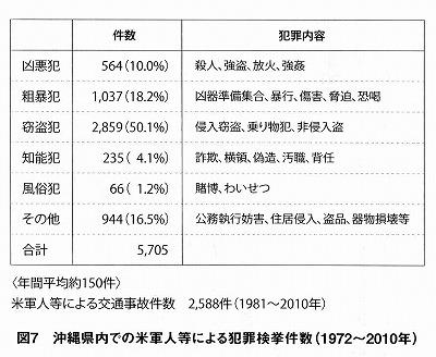 沖縄での米兵犯罪