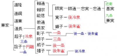 藤原家系図