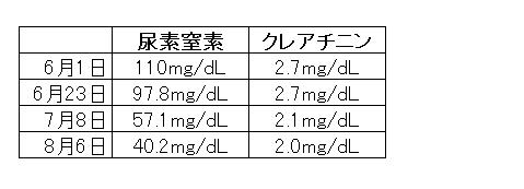 2016年_検査結果