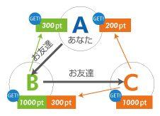 「PONEY」の3ティア制の説明図