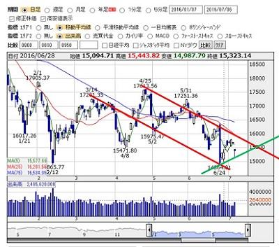 2016-7-6 nikkei