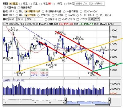 2016-7-13 nikkei (改)