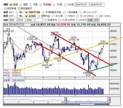 2016-7-21 nikkei
