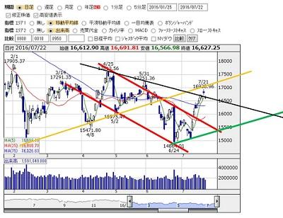 2016-7-22 nikkei