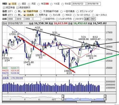 2016-8-19 nikkei