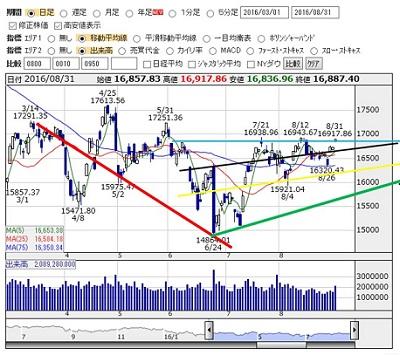 2016-8-31 nikkei