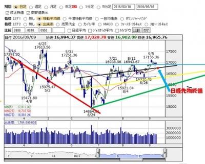 2016-9-9 nikkei