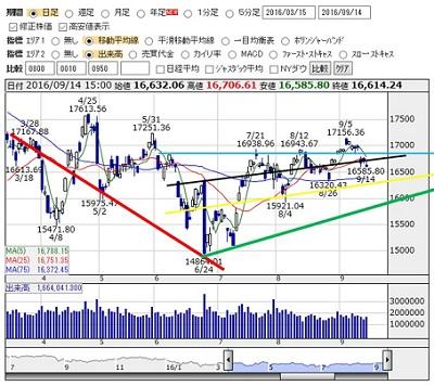 2016-9-14 nikkei