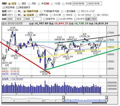 2016-10-5 nikkei