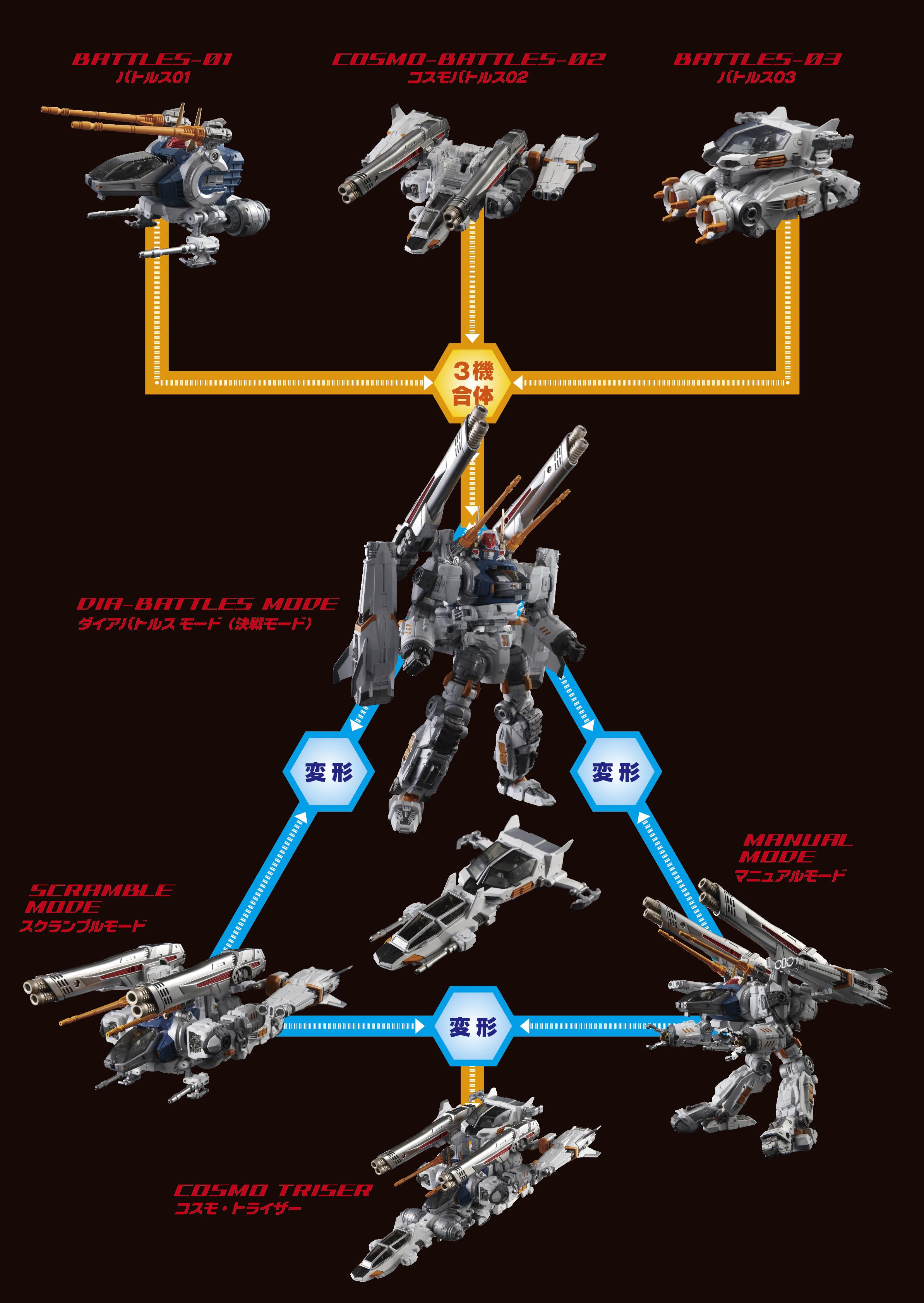 3機合体システム図