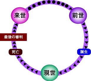 生まれ変わり循環図