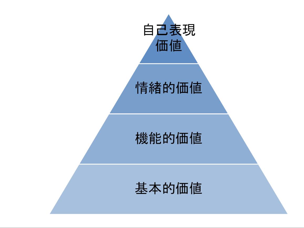 顧客価値プラミッド