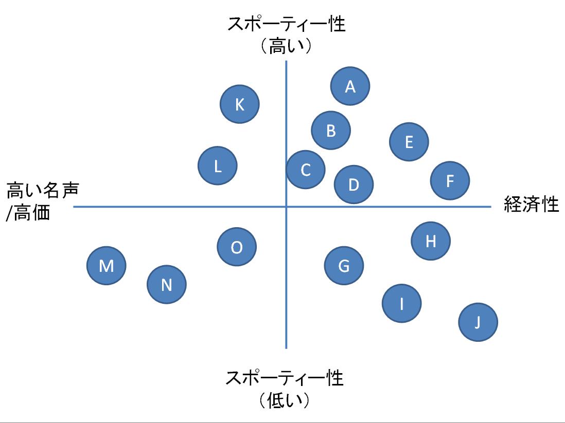 知覚マップ