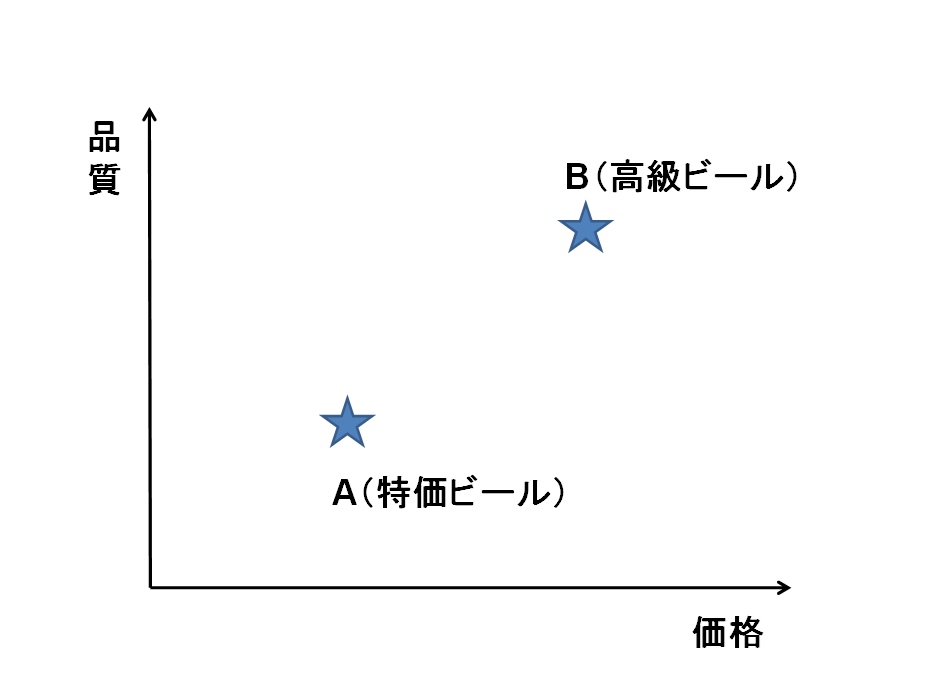 相対評価1