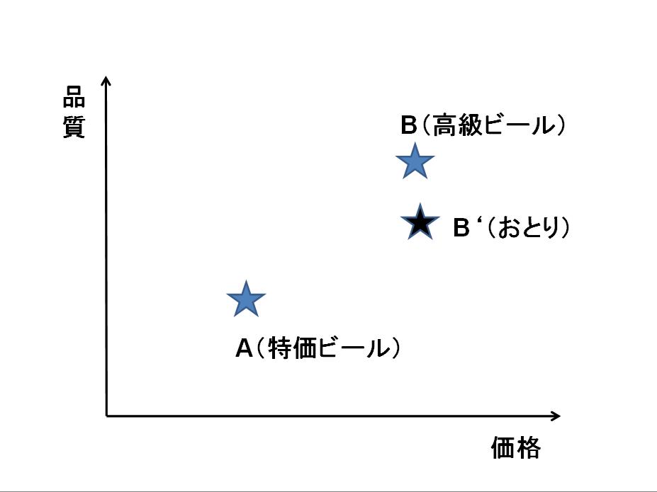 相対評価2