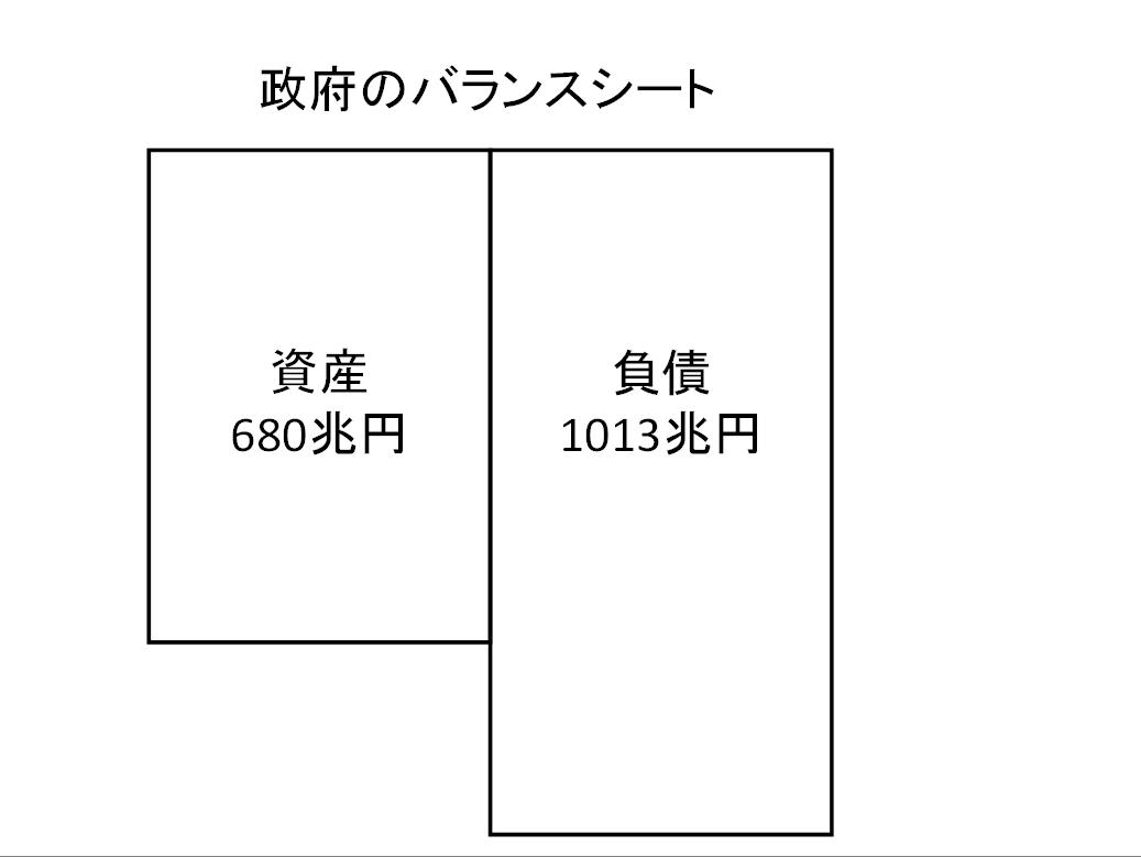 政府のBS①(単独)