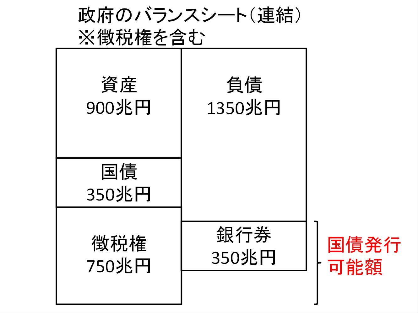政府のBS②(連結)