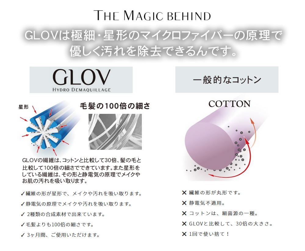 GLOV(グローブ