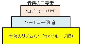 音楽の三要素(その2)