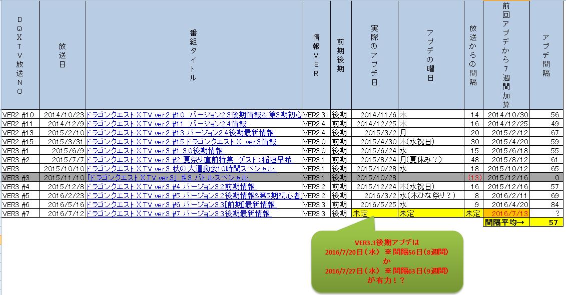 (DQ10)DQ10TVからアプデ時期を推察