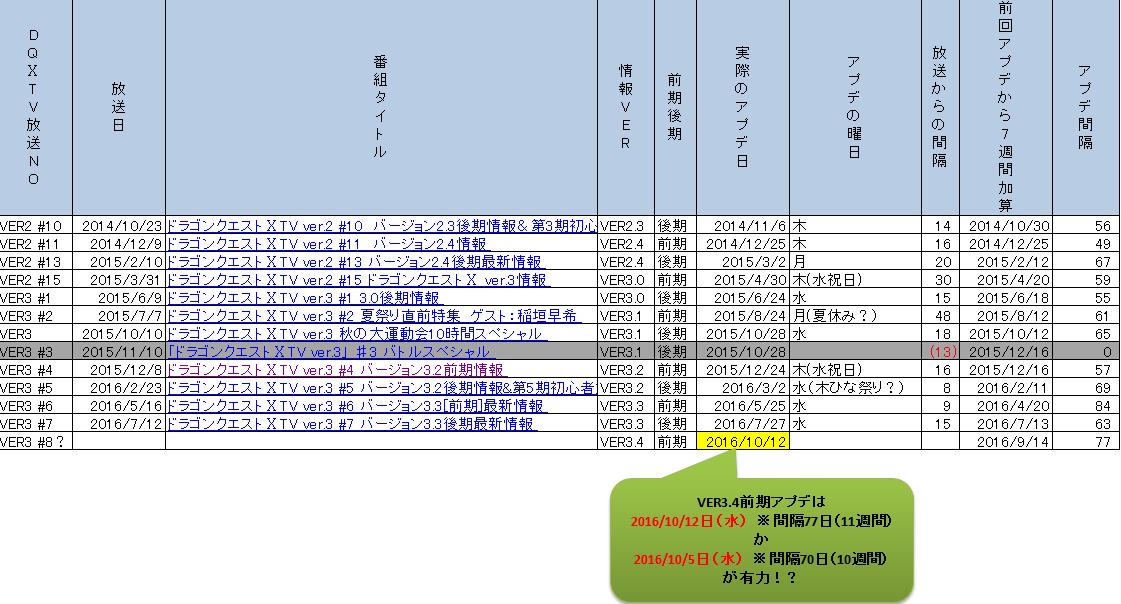 DQ10TVからアプデ時期を推察(VER3・4前期)