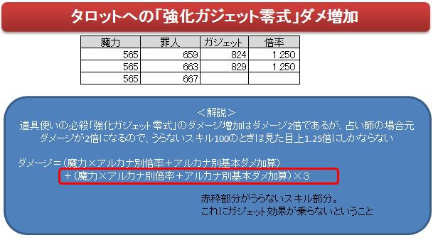 (占い師)強化ガジェット零式のタロットダメージ増加について