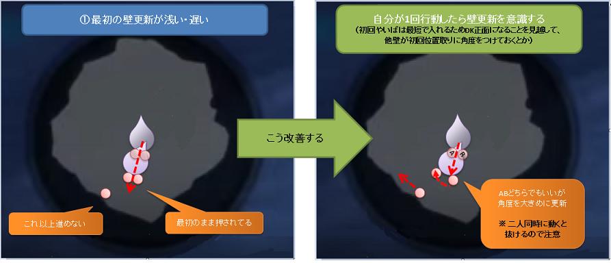 (ダークキング)開幕位置取りがダメなパターン紹介1