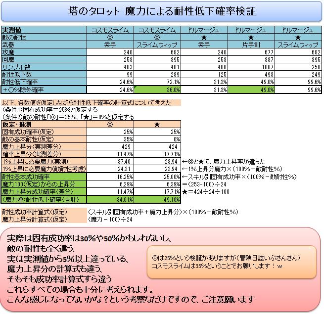 (占い師)タロットによる属性耐性低下確率検証(塔)