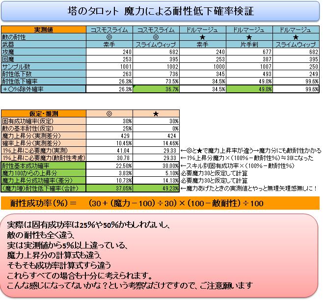 (占い師)【結論】タロットによる属性耐性低下確率検証