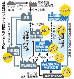 核燃料サイクルイメージ図