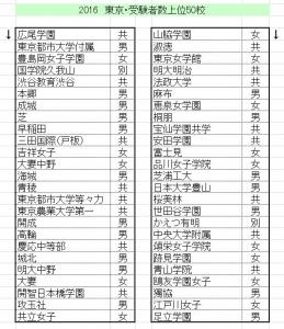 東京上位50-2016