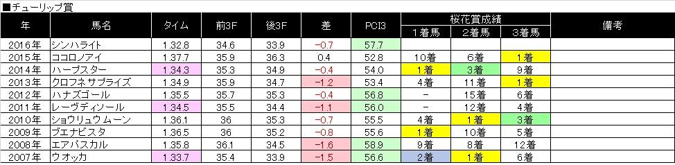 桜花賞02