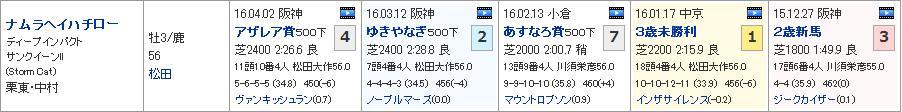 京都新聞杯_02