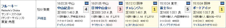 新潟大賞典_02