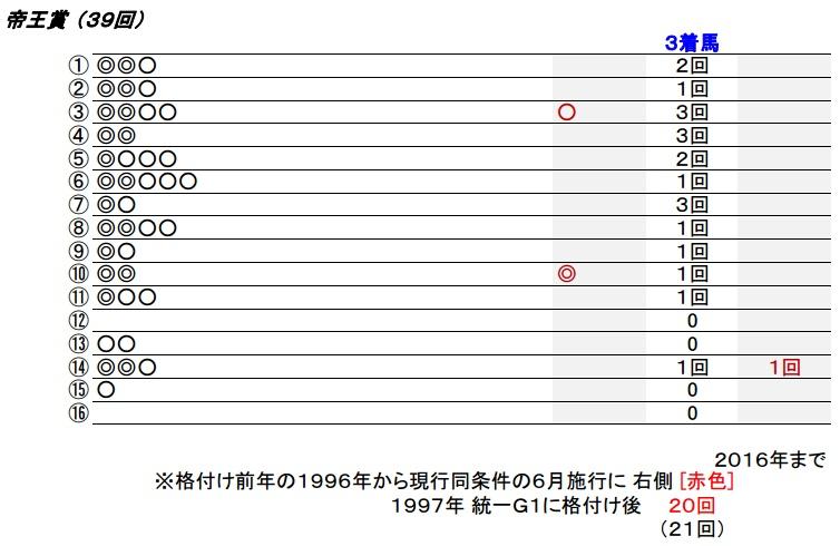 17_帝王賞
