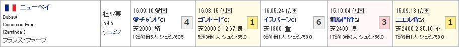 10_02_凱旋門賞