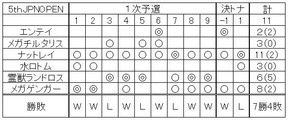 【オフ】5thJPNOPEN
