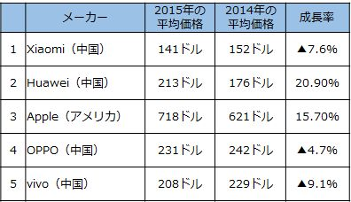 2014-15_china-smartphone_ASP_image1.jpg