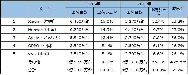 2015-smartphone_china-share_maker_image1.jpg
