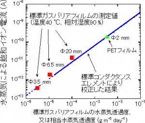 AIST_standard_high-gasbarrier_measurement_image.png