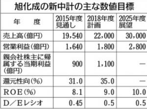 Asahi-kasei_2015-2025_image1.jpg