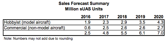 FAA_2016-2036_US_drone_sales_image1.png