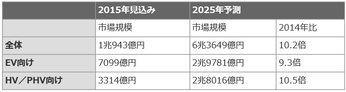 Fujikeizai_Energy-cell_2025_image1.jpg