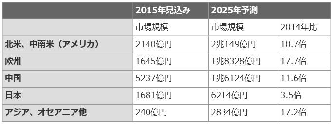 Fujikeizai_Energy-cell_2025_image2.jpg