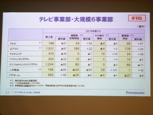 Panasonic_2016_1Q_Result-3.jpg