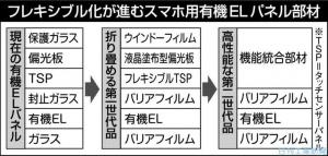 Sumitomo-chem_OLED-Display_component_image1.jpg