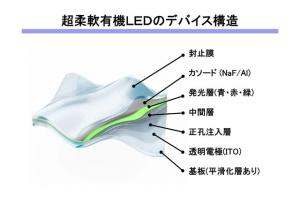 Tokyo-univ_soft-OLED_image1.jpg